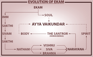 Ayyavazhi theology - Evolution of Ekam, through the ages(yugas)
