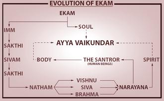 Ayyavazhi theology - Evolution of Ekam, through the ages(yugas)