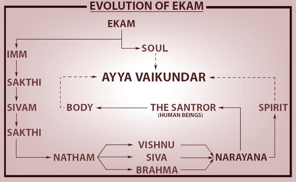 The Evolution of Ekam