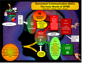Nonviolent Communication - How Observation, Feelings, Needs and Requests are connected in the NVC system