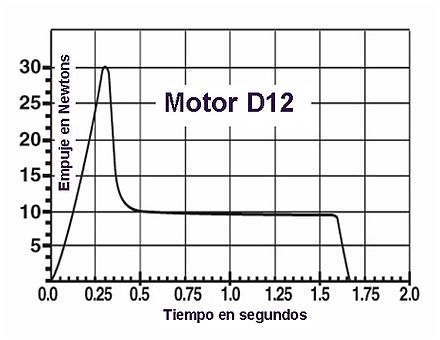 Estes Model Rocket Engine Chart