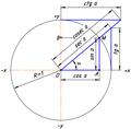 Trigonometric functions 2.png