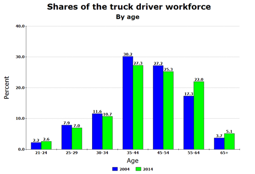 Truck driver workforce by age