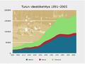 Turun väestökehitys 1891 - 2005.png