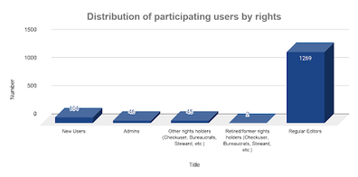UCoC comprehensive summary - Distribution by rights.png