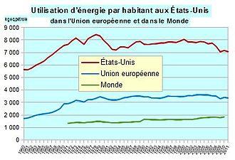 production d'énergie en france