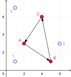 3 blue dots in a triangle. 3 red dots in a triangle, connected by arrows that point counterclockwise.