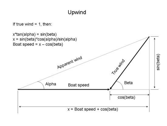 This diagram shows the vector operations and calculations to find the speed of a boat sailing upwind