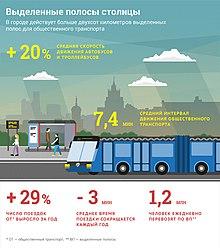 Выделенные Полосы в Москве, Инфографика.jpg