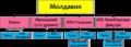 Схема АТД Молдовы.png