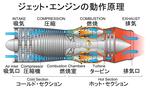 ジェット・エンジンの動作原理(詳細図).PNG