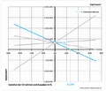 20121221 Sensitivitätsdiagramm Kapitalwert.png