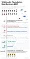 2021 WMF Board elections timeline - de.pdf