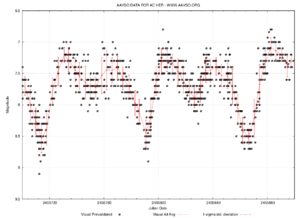 RV Tauri variable - Light curve of AC Herculis, a fairly typical RV Tauri variable