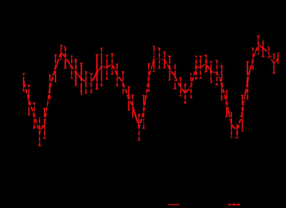 AC Herculis light curve