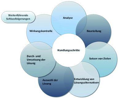 gefhrdungsbeurteilung wikipedia - Gefahrdungsbeurteilung Aufzug Muster