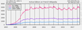 Active editors on French Wikipedia over time.png