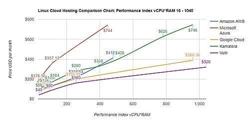 LINUX CLOUD HOSTING: PERFORMANCE INDEX 16 - 1040 (2CPU, 8GB RAM - 16CPU, 65GB RAM)