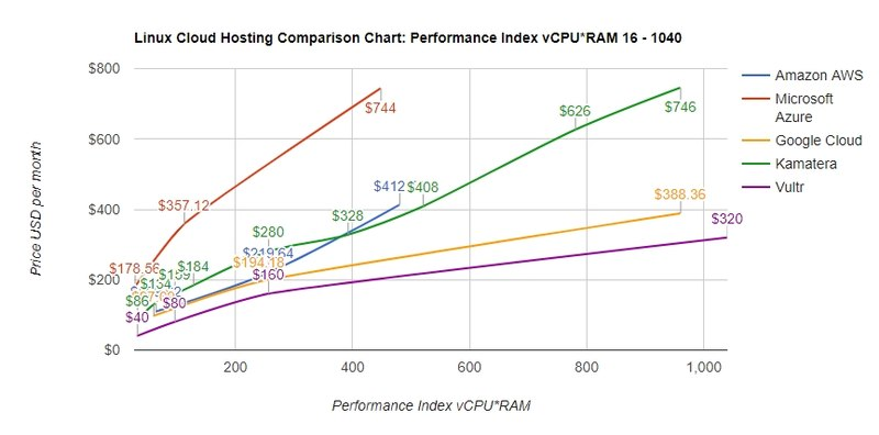 Amazon EC2 AWS pricing compared to similar services 2.jpg