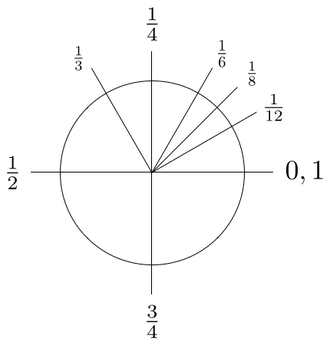 Turn (geometry) - Counterclockwise rotations about the center point where a complete rotation is equal to 1 turn