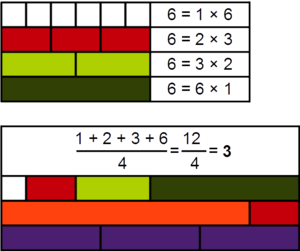 Arithmetic number - Demonstration, with Cuisenaire rods, of the arithmetic nature of the number 6