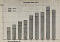 BEER PRODUCTION, MEXICO 1935 to 1943 (in bottles and in barrels) - from The Mexican brewing industry (IA CAT31070757) (page 47 crop).jpg