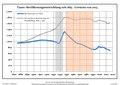 Bevölkerungsentwicklung Tauer.pdf