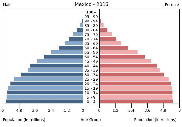 Bevölkerungspyramide Mexiko 2016