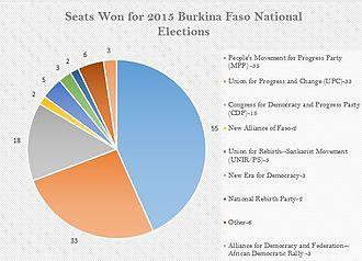 National Assembly of Burkina Faso - Image: Burkina Faso Pie Chart edited