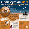 CSIRO ScienceImage 1841 Aussie Eyes on Mars Infographic.jpg
