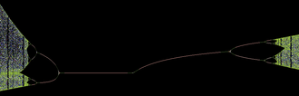 Bifurcation theory - Period-halving bifurcations (L) leading to order, followed by period doubling bifurcations (R) leading to chaos.