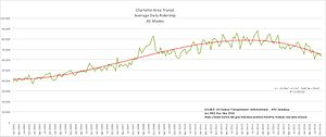 Charlotte Area Transit System - Charlotte Area Transit, Average Daily Ridership, All Modes, 2002-2016