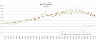 Charlotte Area Transit System - Charlotte Area Transit, Average Daily Ridership, All Modes, 2002-2016