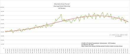 Charlotte Area Transit, Average Daily Ridership, All Modes, 2002-2016 Charlotte Area Transit Average Daily Ridership All Modes, 2002-2016.jpg