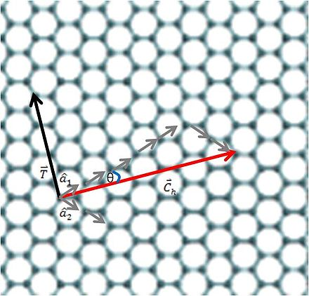 Graphene atomic structure with a translational vector T and a chiral vector Ch of a CNT Chiral vector.jpg