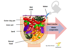 Pot in pot refrigerator wikipedia Can you put hot food in the refrigerator