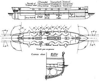 HMS Curacoa (1878) - Image: Comus class corvette diagrams Brasseys 1888