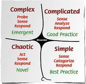 280px-Cynefin_framework_Feb_2011.jpeg