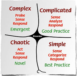 English: Cynefin framework with all five domai...