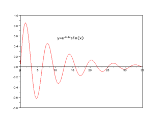 <i>Q</i> factor Parameter describing the longevity of energy in a resonator relative to its resonant frequency