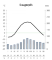 Daugavpils LVA climate.png