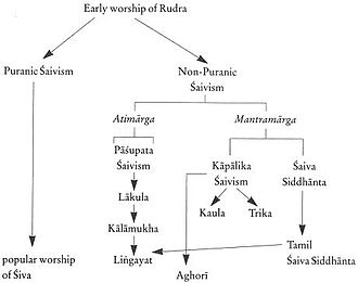 Shaivism - The development of various schools of Shaivism from early worship of Rudra.