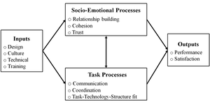 English: Diagram of the focus of virtual team ...