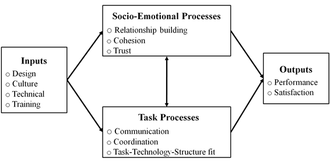 Virtual team - Diagram of the focus of virtual team research (Powell, Piccoli and Ives, 2004, p.8)