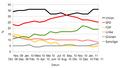 Diagramm Infratest Dimap Bundestagswahl 2013 2.png