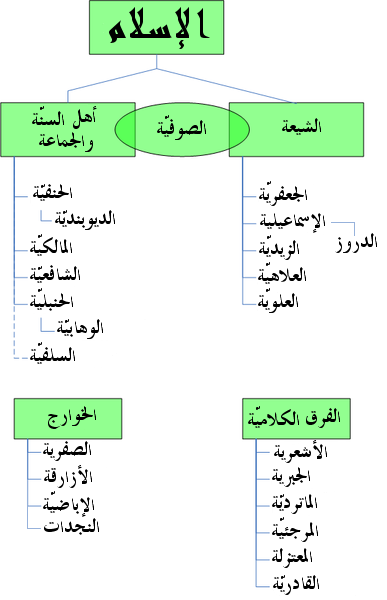 Divisions of Islam ar