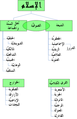 Divisions of Islam ar.png