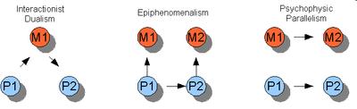 Trois sortes de dualisme. La flèche indique la direction de l'interaction causale.