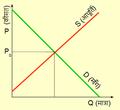Economic Equilibrium Hindi.png