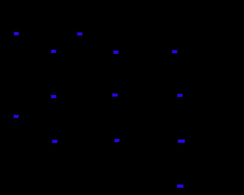 Figuro 1